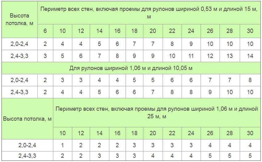 tablitsa rascheta oboyev